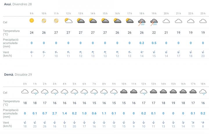 Canvi de temps aquest cap de setmana amb previsió de fortes pluges