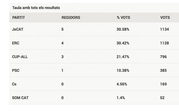 Resultats de les eleccions municipals